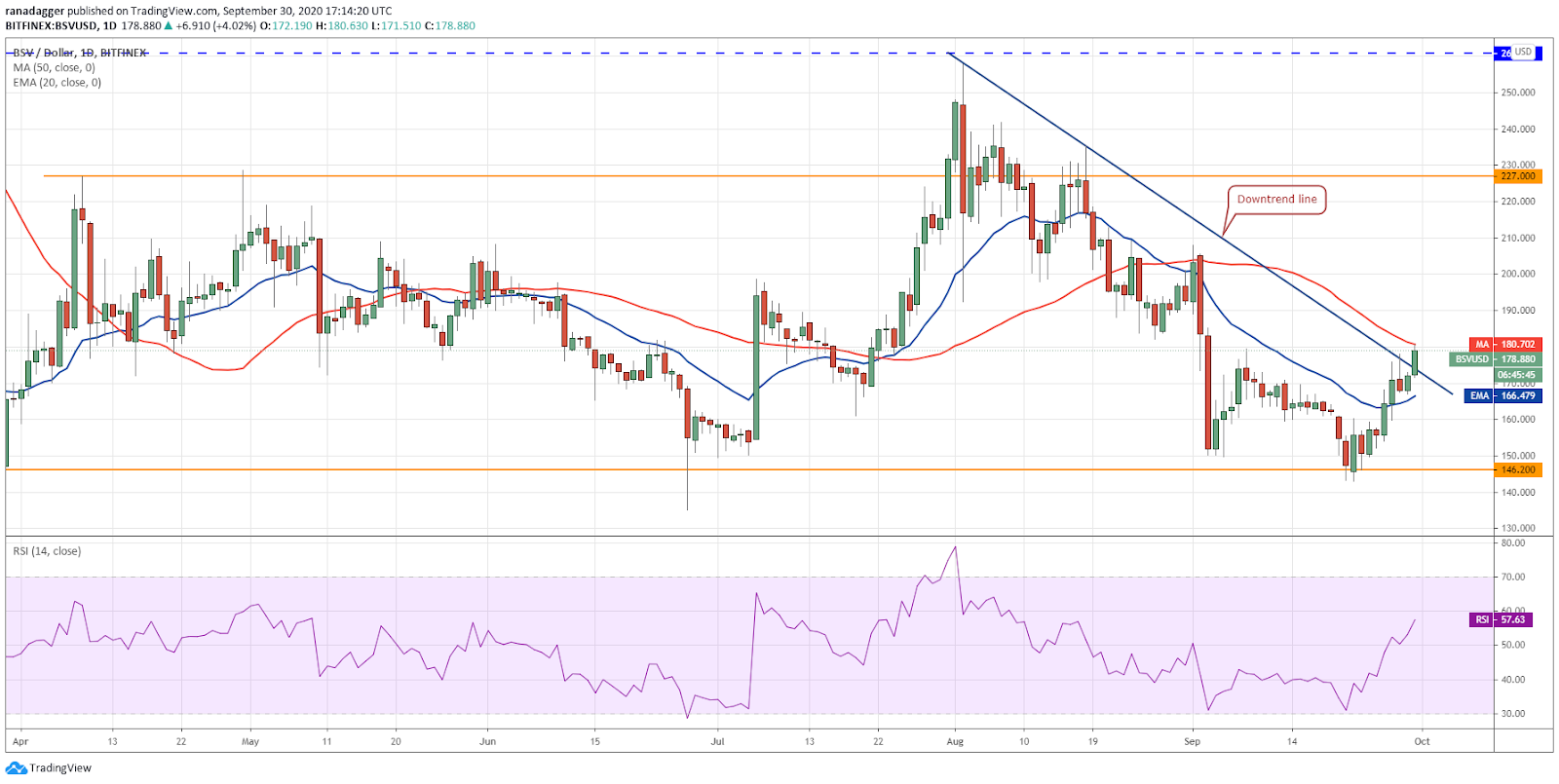 BSV/USD daily chart. Source: TradingView