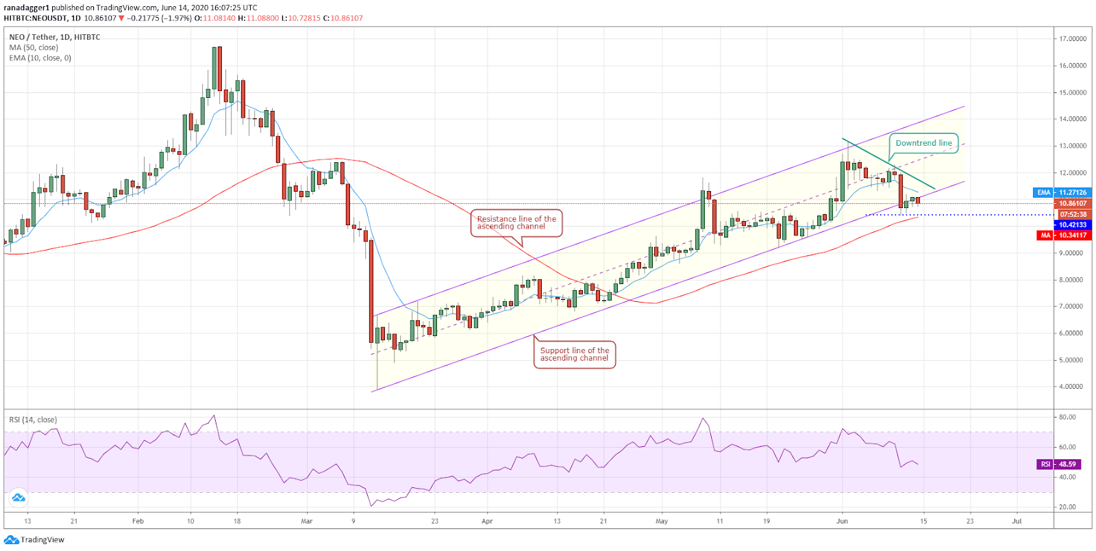 NEO/USD daily chart. Source: Tradingview