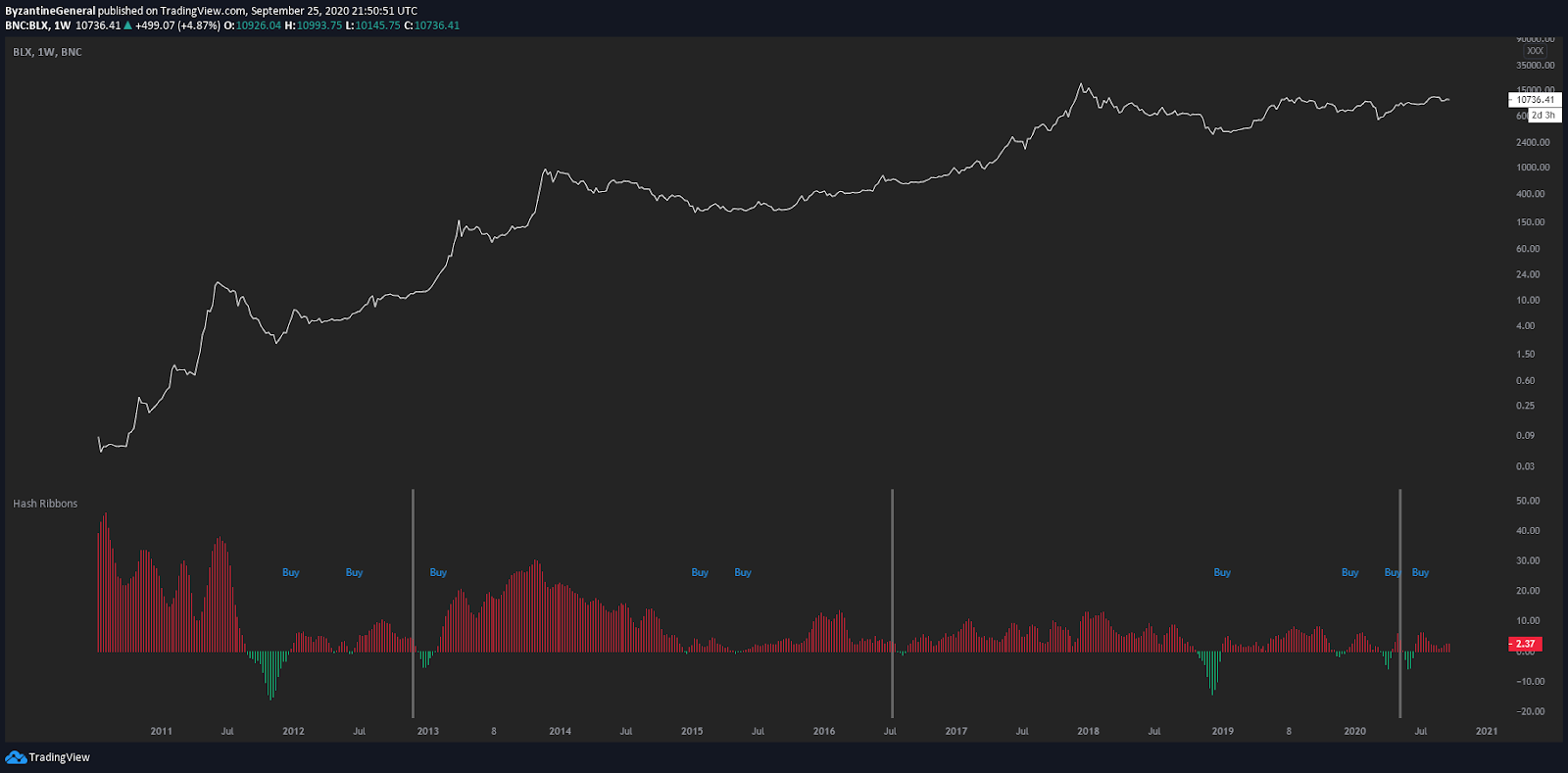 Hash ribbon indicator on top of BTC price chart