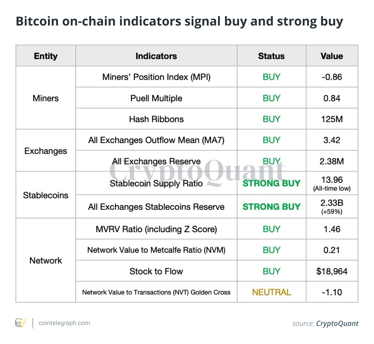 Bitcoin on-chain indicators signal buy and strong buy