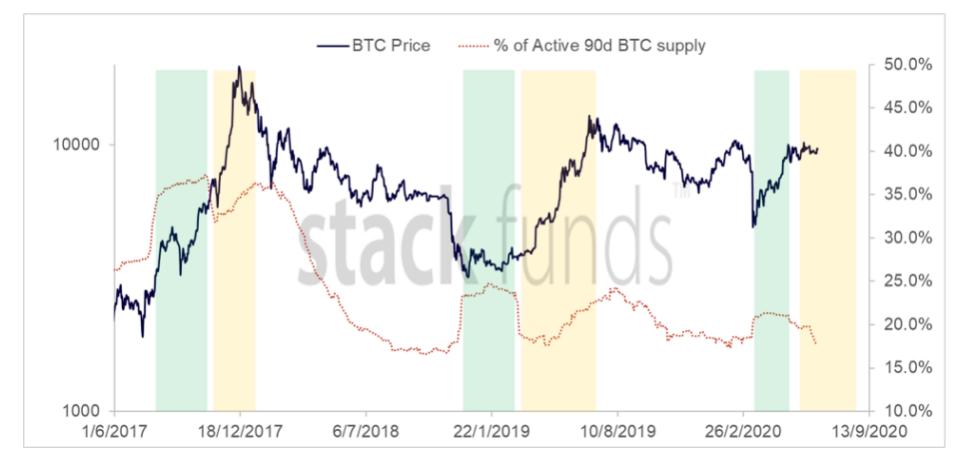Bitcoin 90-day active supply