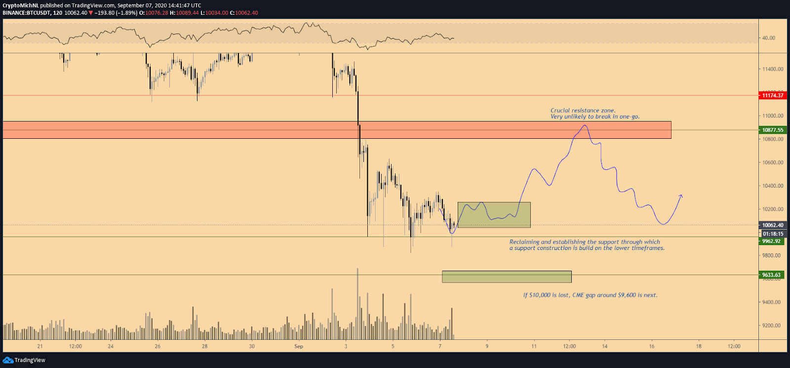 BTC/USDT 2-hour scenario chart