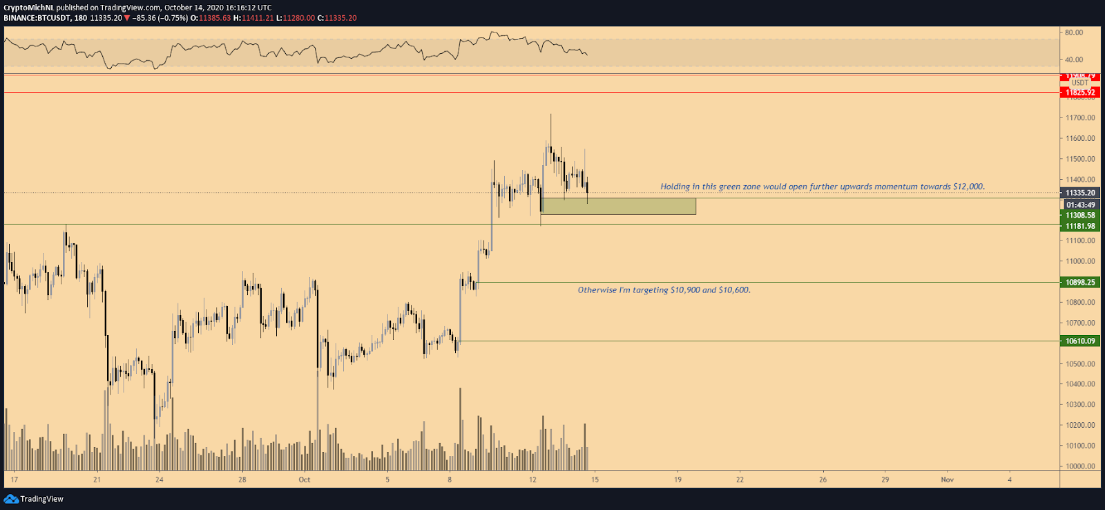 The 3-hour chart of Bitcoin with key support levels