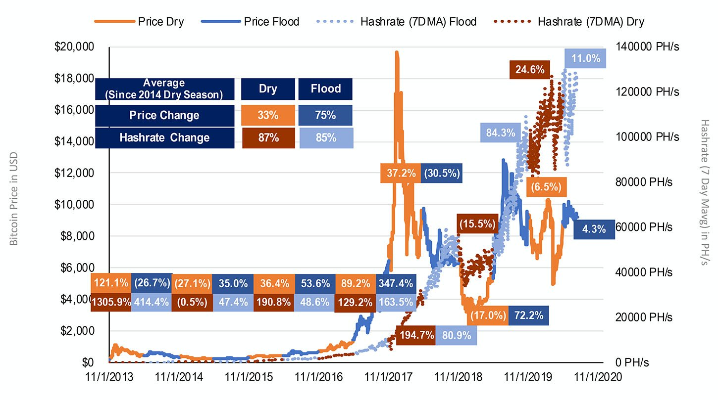 Hash rate vs. BTC price, segregated by flood and dry seasons