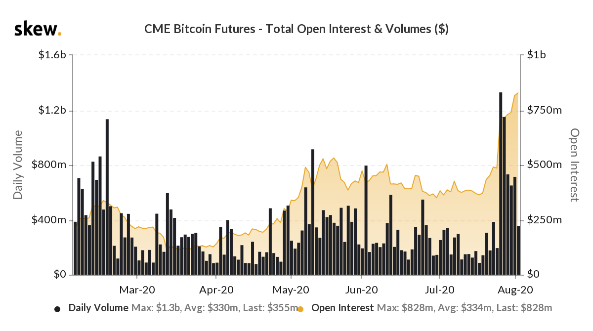 The CME Bitcoin futures open interest hits a new high