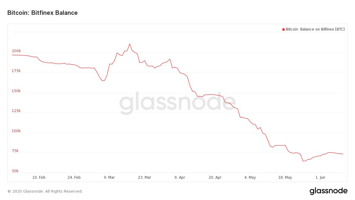 Bitfinex Bitcoin Balance. Source: Glassnode