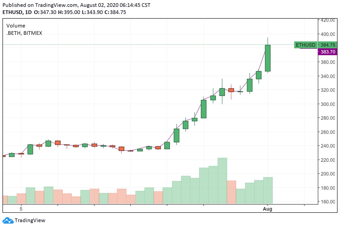ETH-USD daily chart. Source: TradingView.com