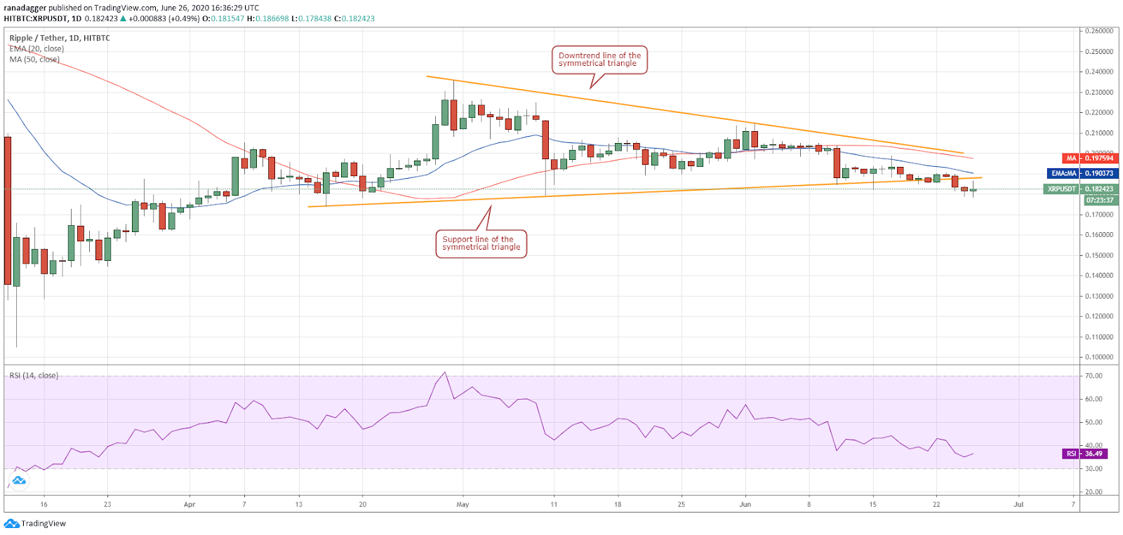 XRP/USD daily chart. Source: Tradingview​​​​​​​