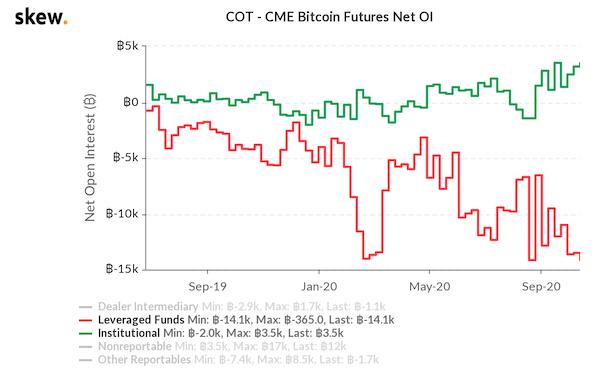 bitcoin-longs-cme