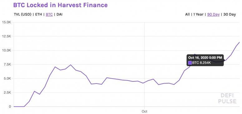 btcharvestfinance