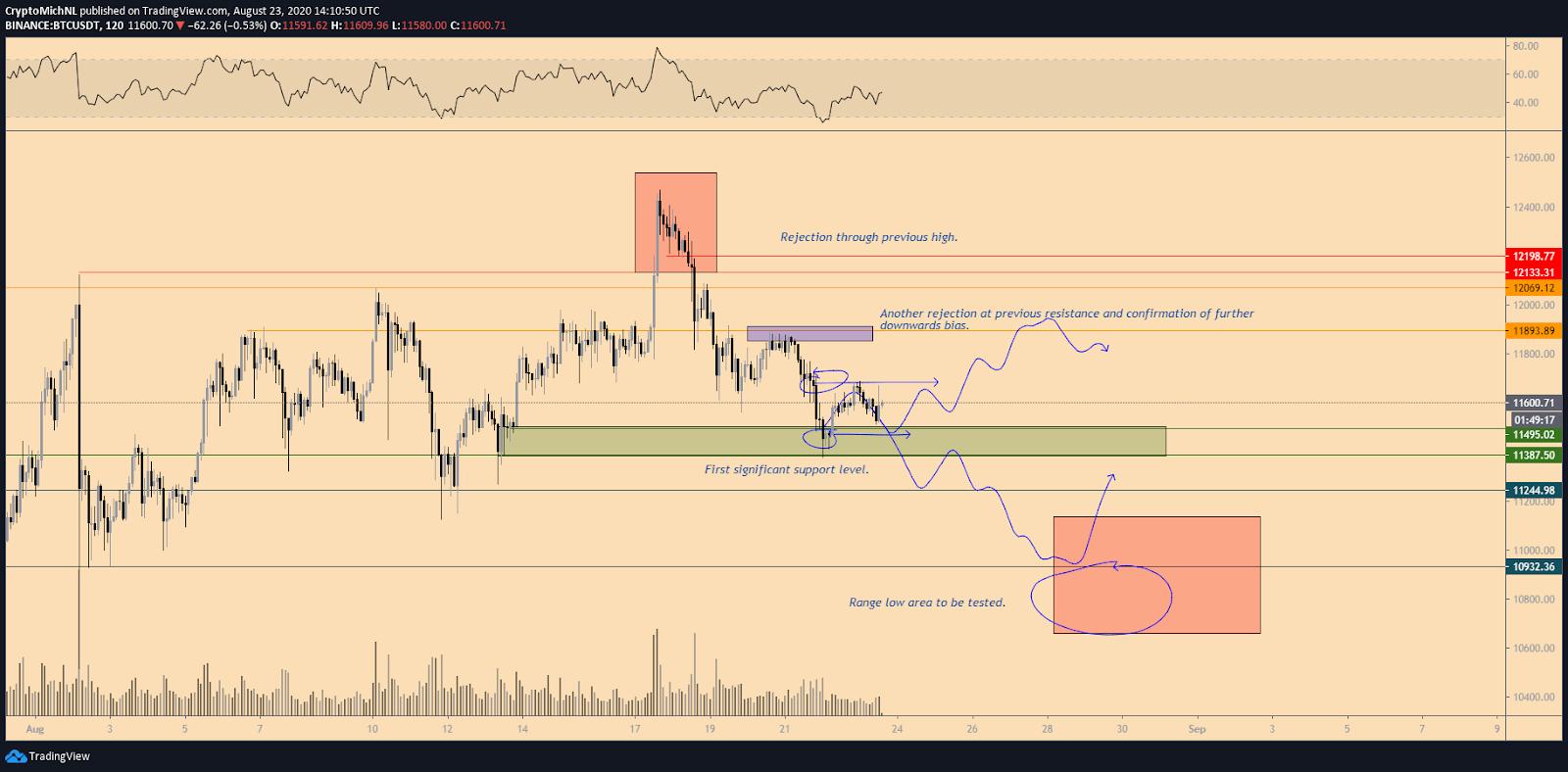 BTC/USD short-term analysis