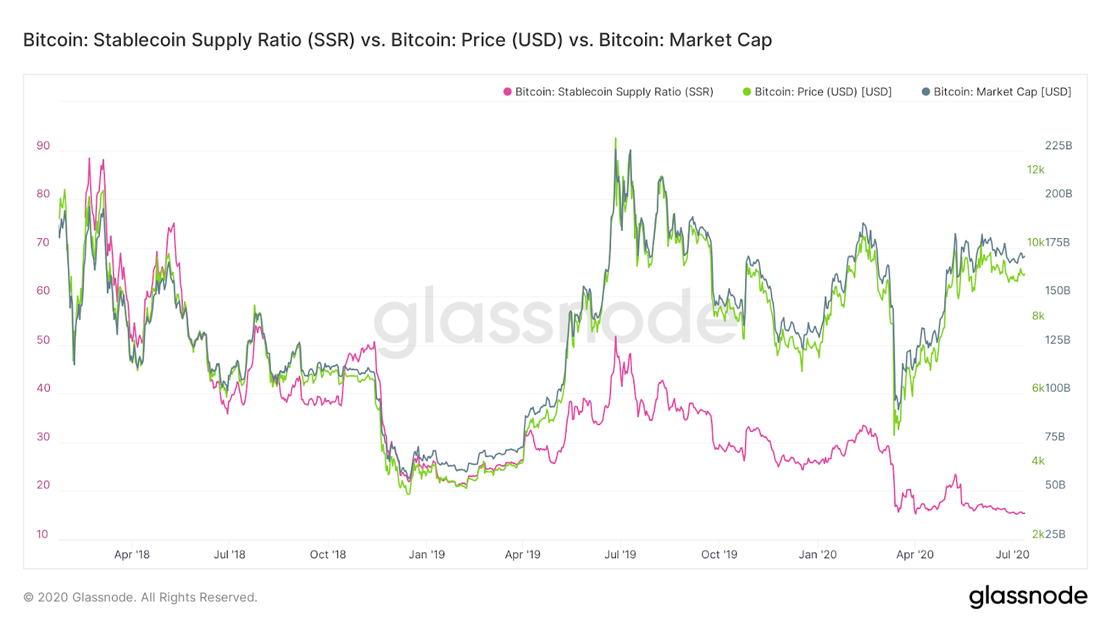 SSR, Bitcoin price and market capitalization