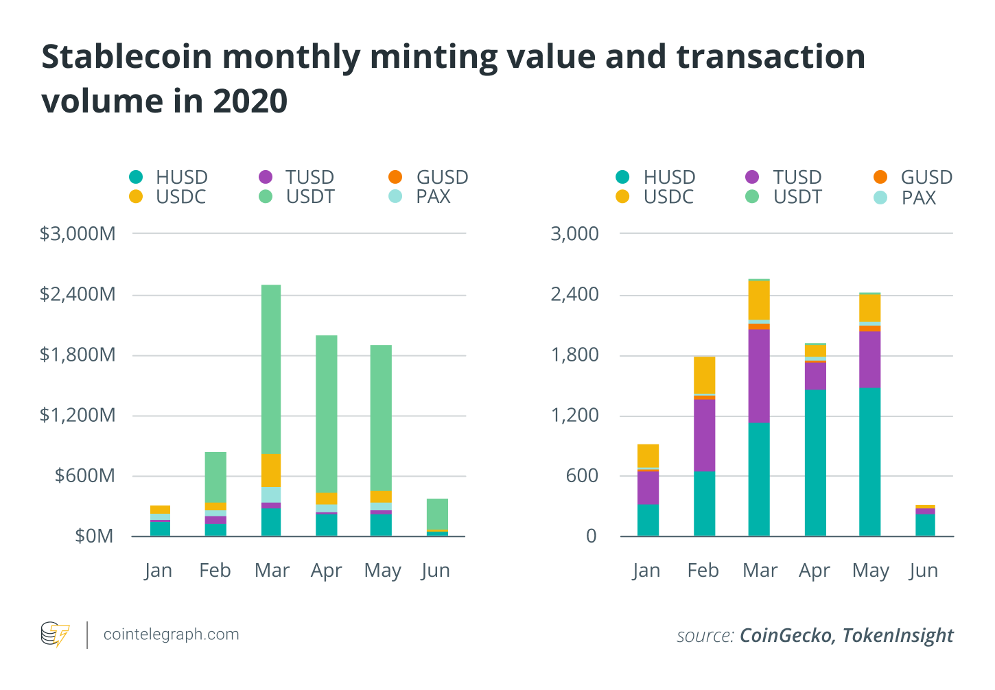 Stablecoin monthly minting value and transaction volume in 2020