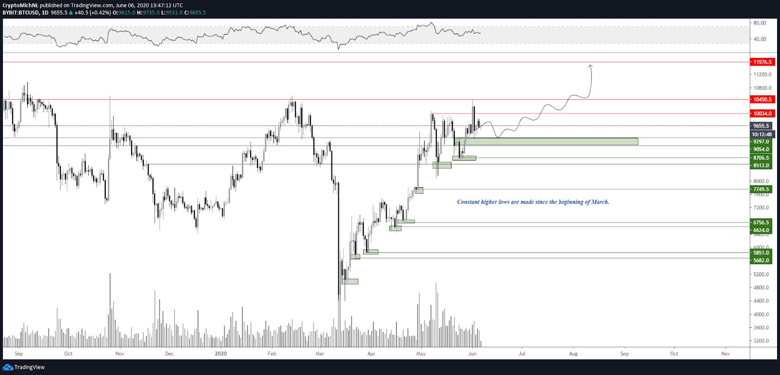 BTC/USD 1-day bullish scenario chart. Source: TradingView
