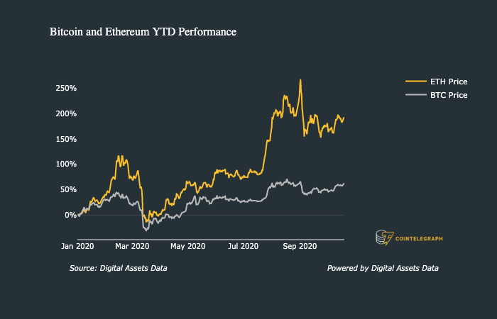 Bitcoin and Ethereum YTD Performance
