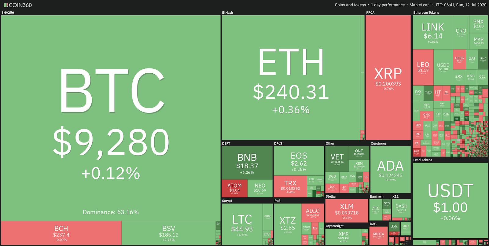 Daily crypto market performance