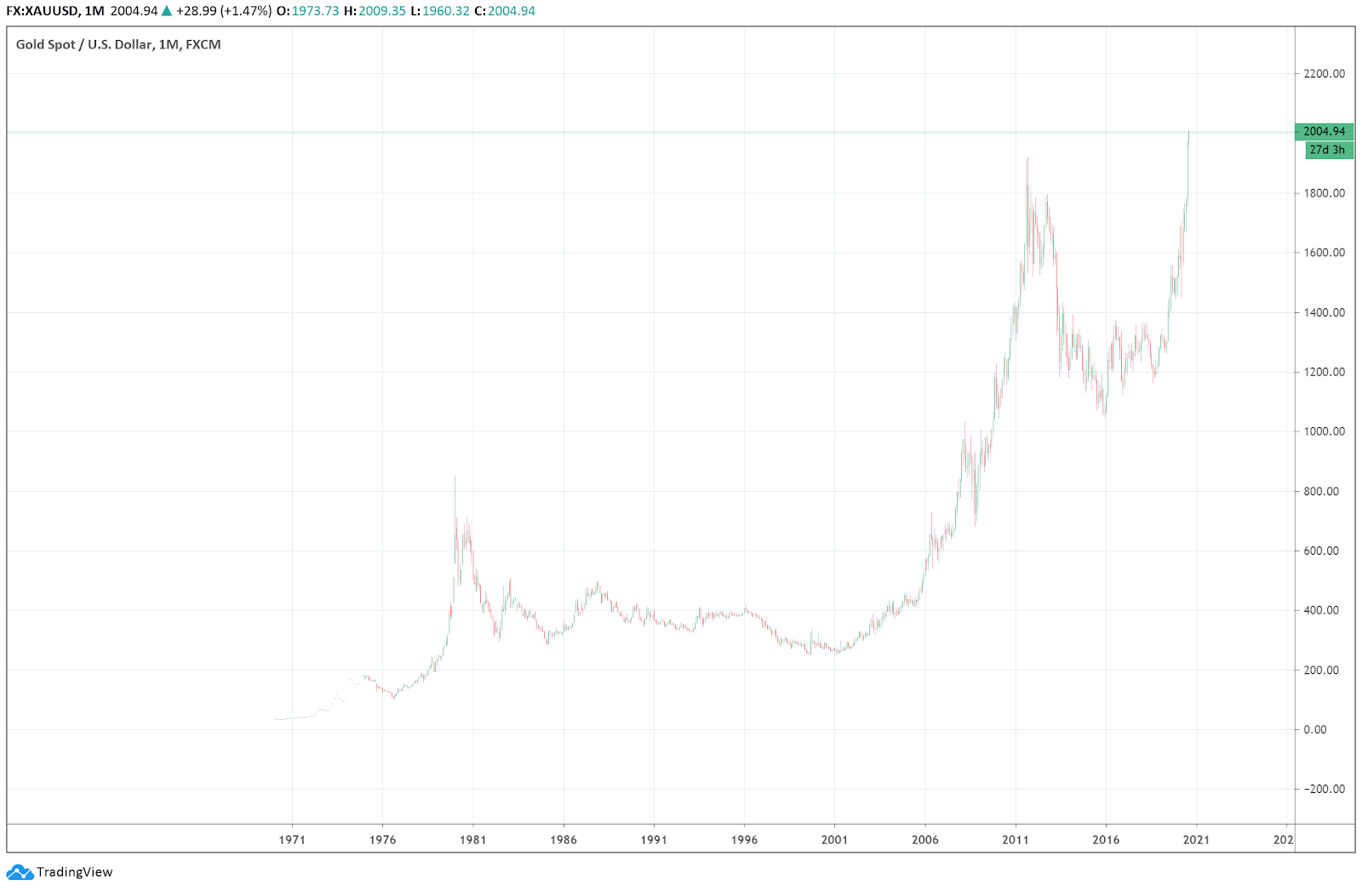 The monthly price chart of gold