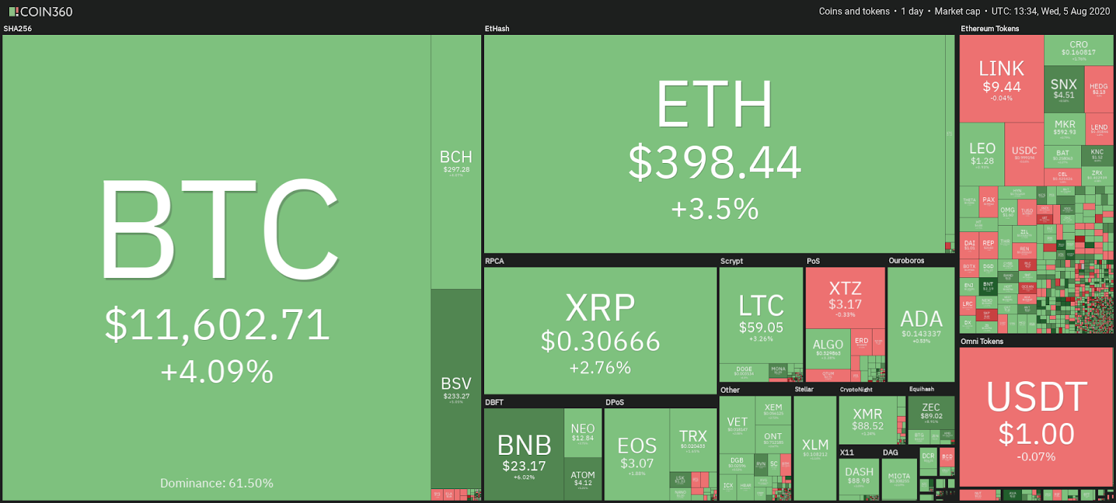 Cryptocurrency market daily snapshot Aug. 5