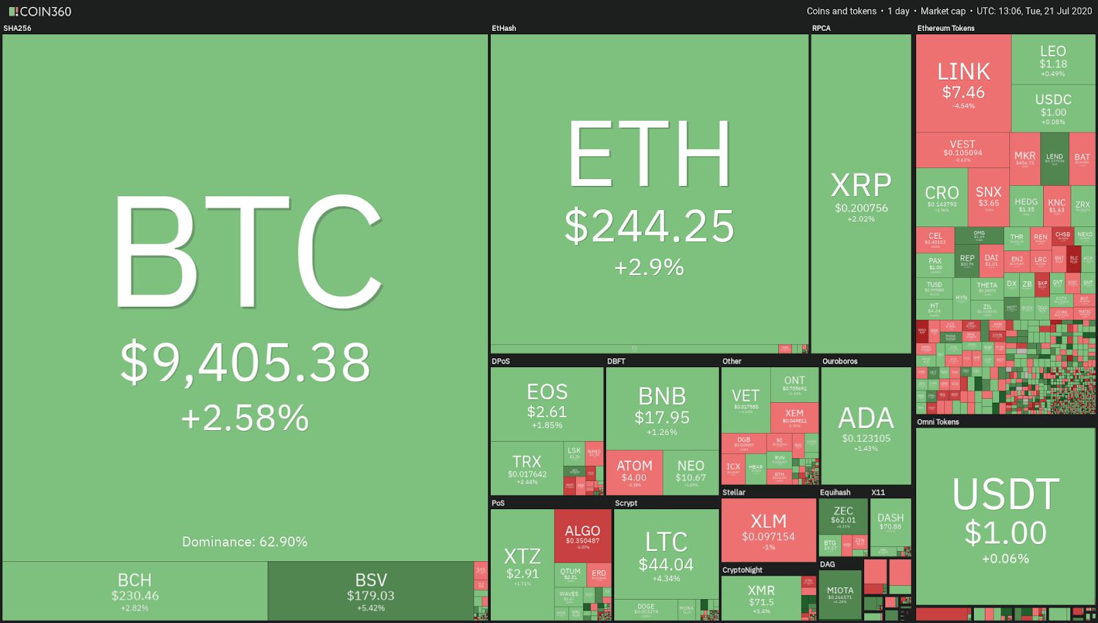 Crypto market daily performance. Source: TradingView