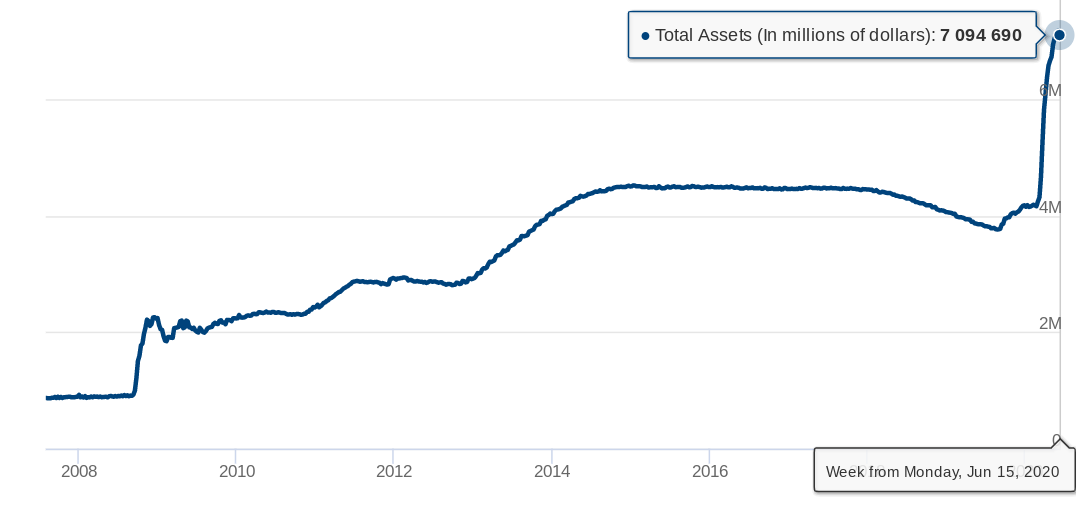 Fed balance sheet as of June 15, 2020. Source: Federal Reserve