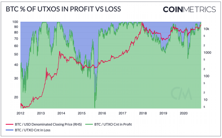 coin-metrics-on-utxo
