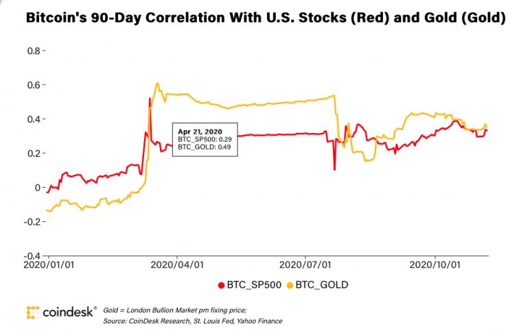 correlations-2