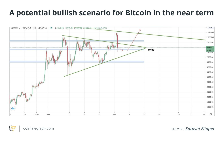 A potential bullish scenario for Bitcoin in the near term