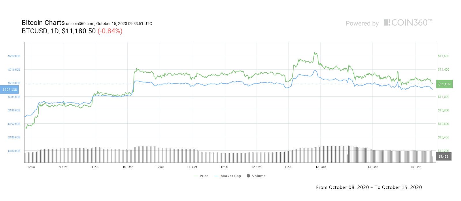 BTC/USD 1-week daily price chart