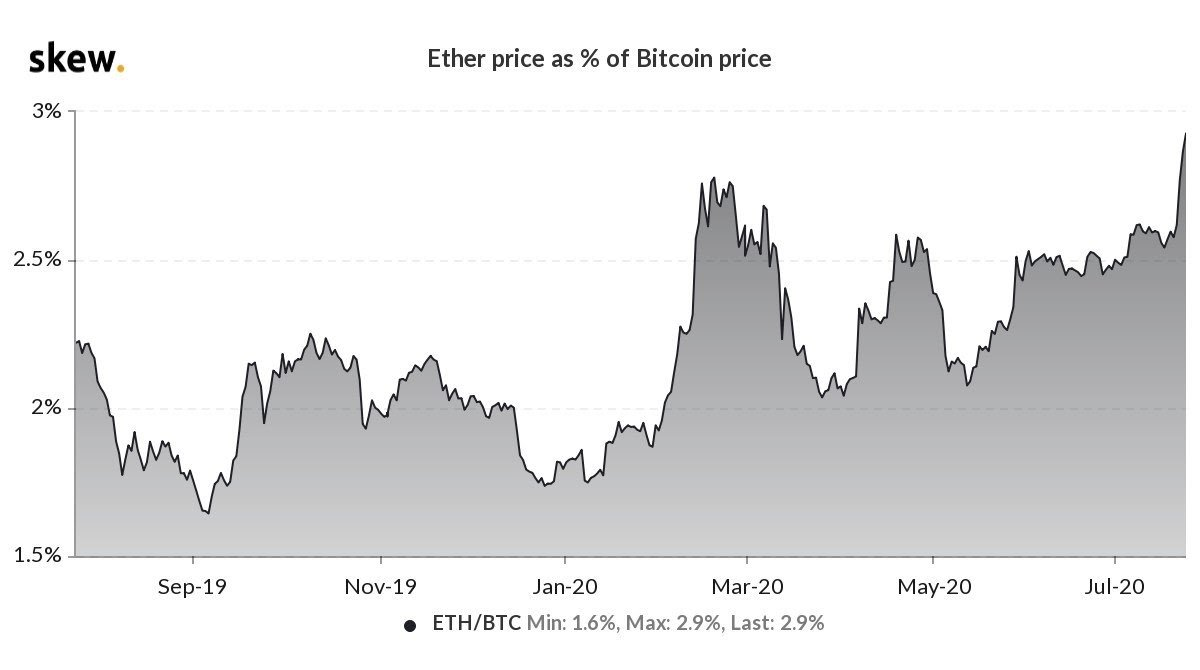 Ether price as % of BTC price