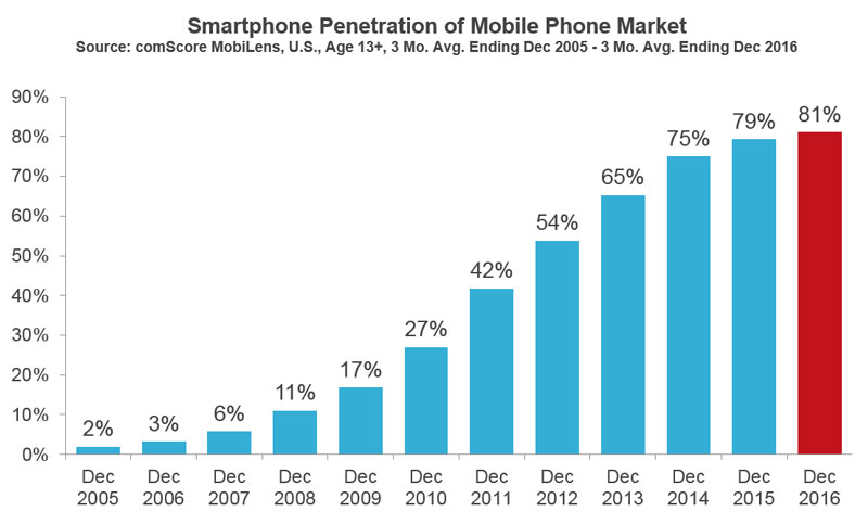 US smartphone penetration of the mobile phone market