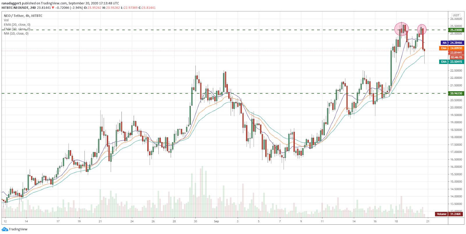NEO/USD 4-hour chart