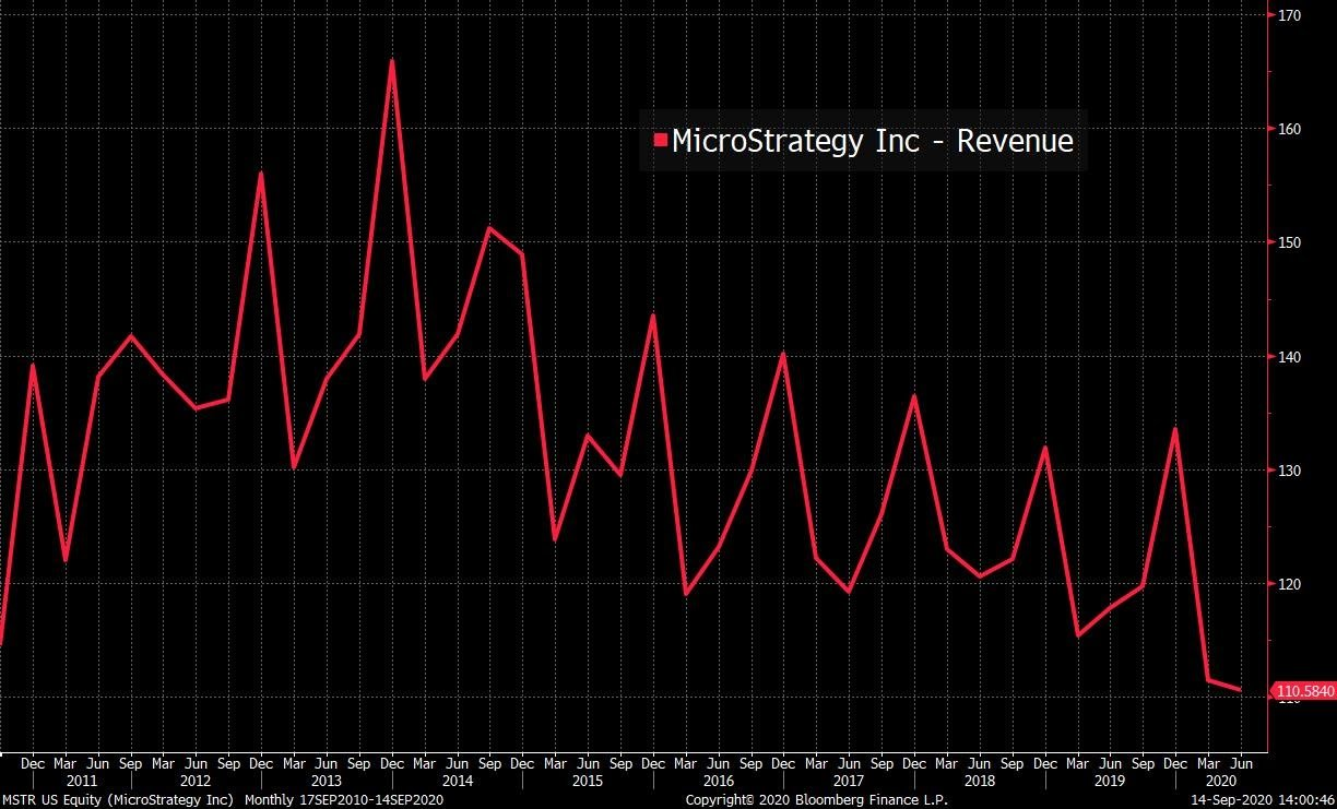 The revenue of MicroStrategy since 2011