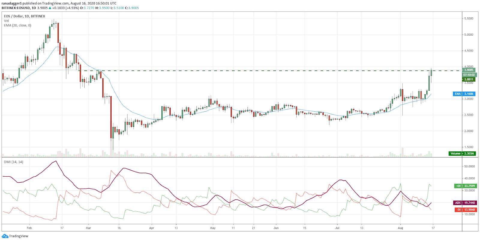 EOS/USD daily chart