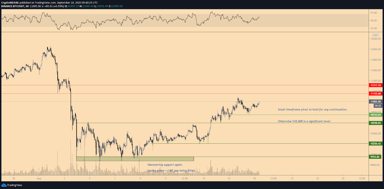 The 1-hour chart of Bitcoin with key levels. Source: Michael van de Poppe