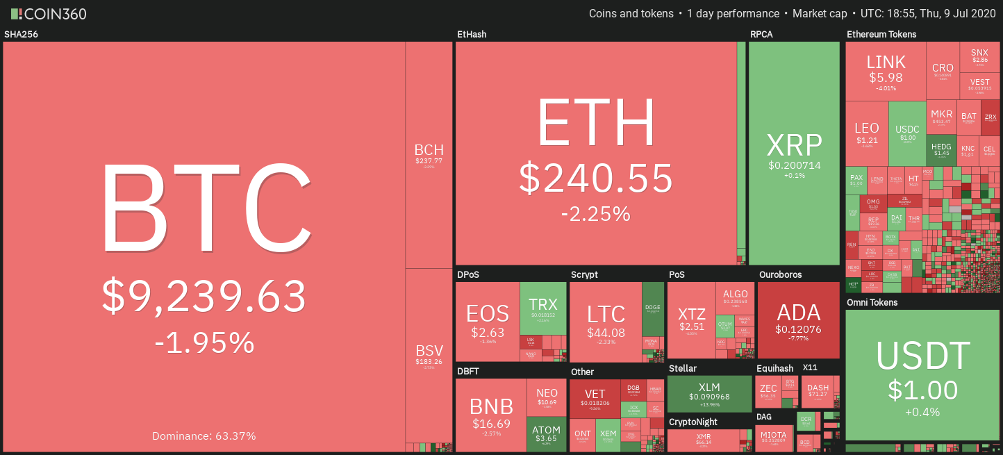 Crypto market weekly price chart. Source: Coin360