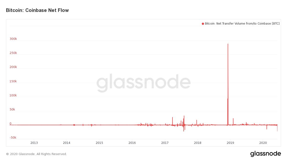 Coinbase Net Bitcoin Flows