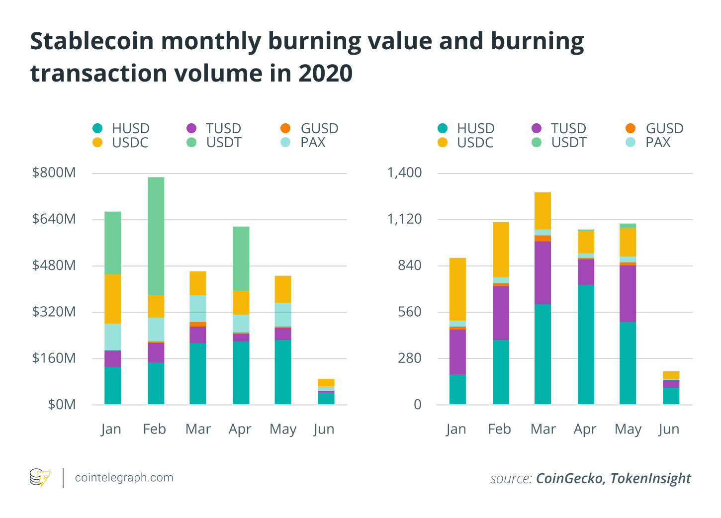 Stablecoin monthly burning value and burning transaction volume in 2020