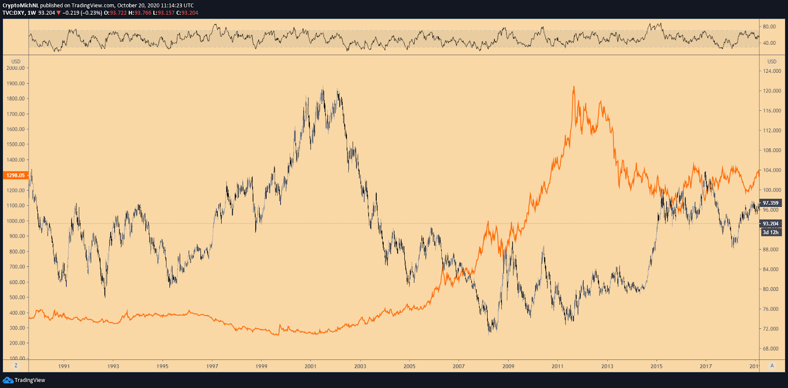 Gold vs. DXY Index 1-week chart