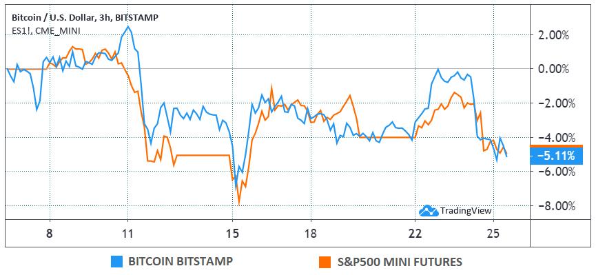 Bitcoin (USD) versus S&P 500 mini futures