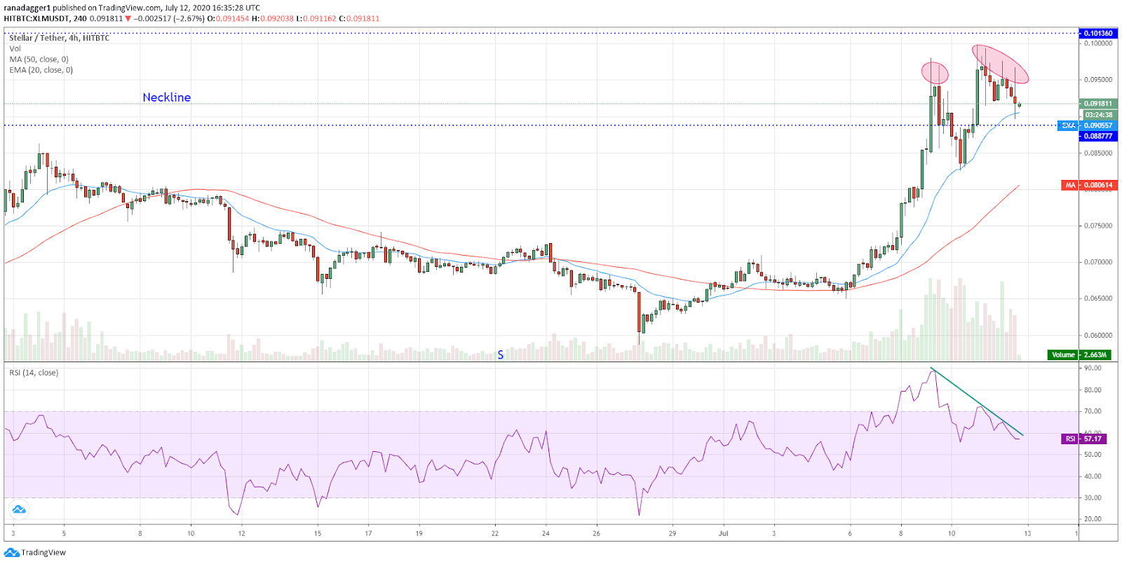 XLM/USD 4-hour chart. Source: TradingView​​​​​​​