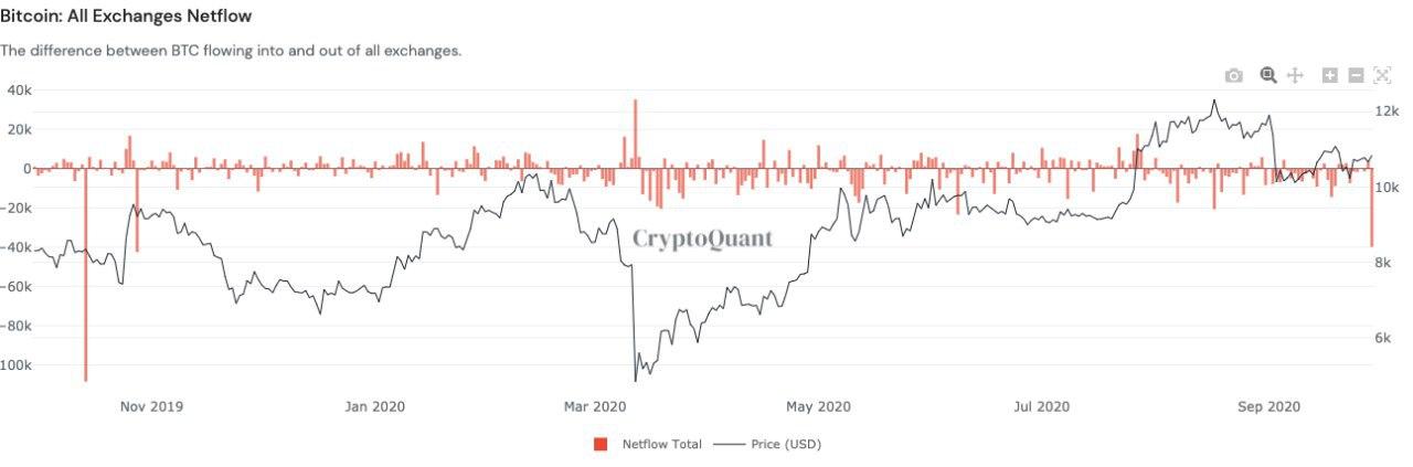 All exchange Bitcoin net inflow