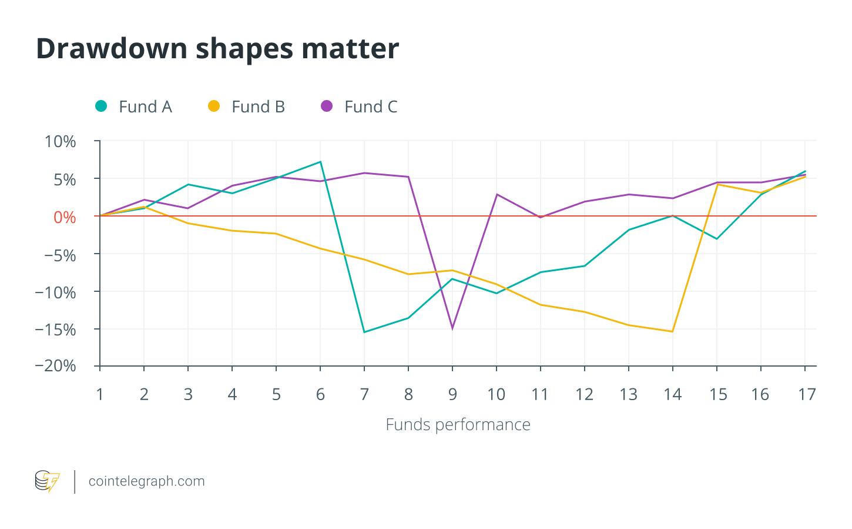 Drawdown shapes matter