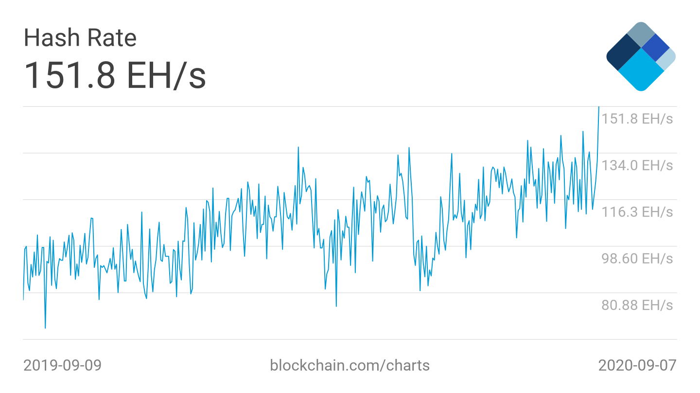 Bitcoin network hash rate, raw values