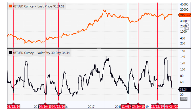 BTC-USD vs 30-day realized volatility
