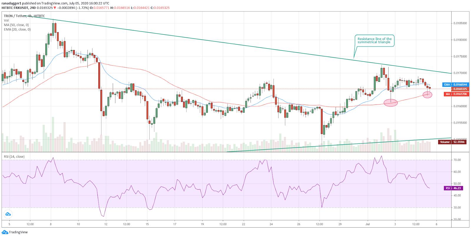 TRX/USD 4-hour chart. Source: Tradingview