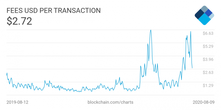 https://www.blockchain.com/charts/fees-usd-per-transaction