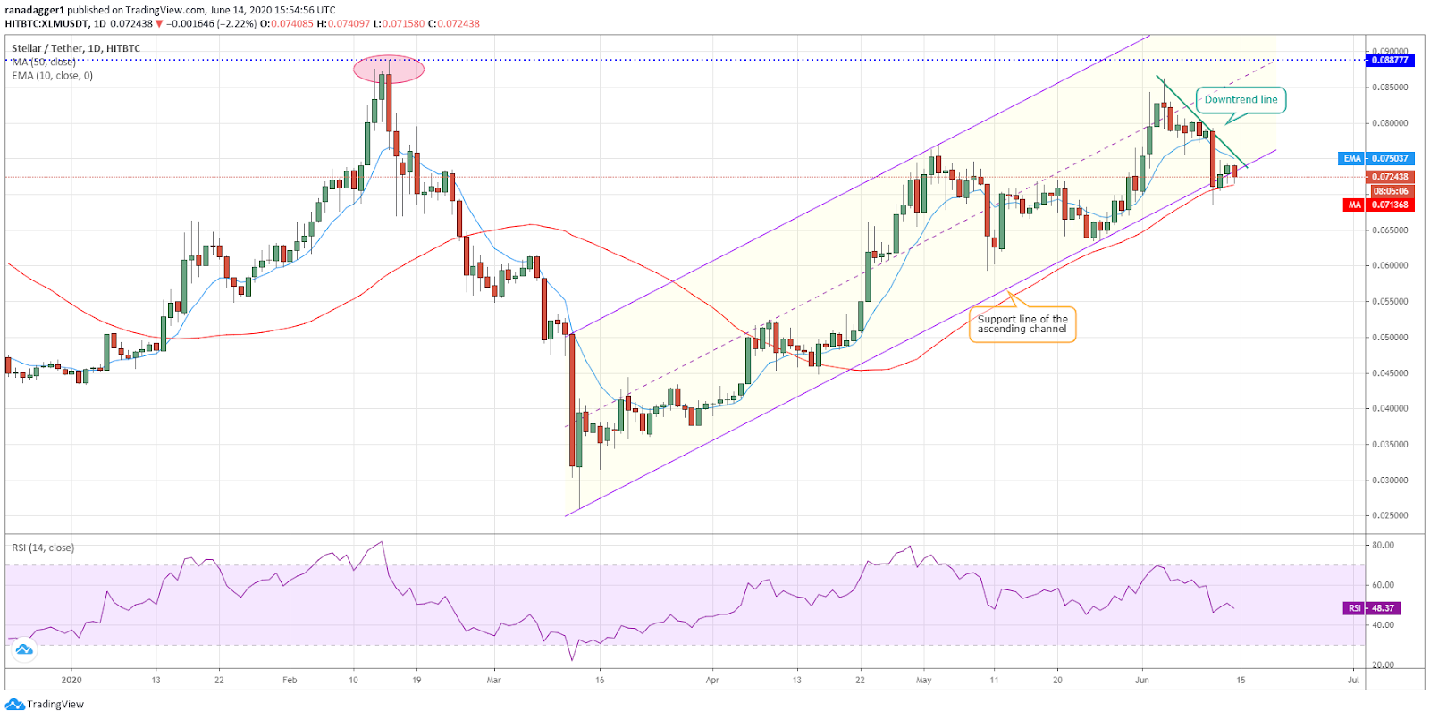 XLM/USD daily chart. Source: Tradingview