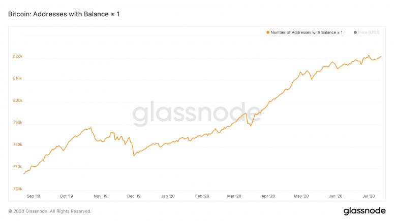 glassnode-studio_bitcoin-addresses-with-balance-%e2%89%a5-1-1