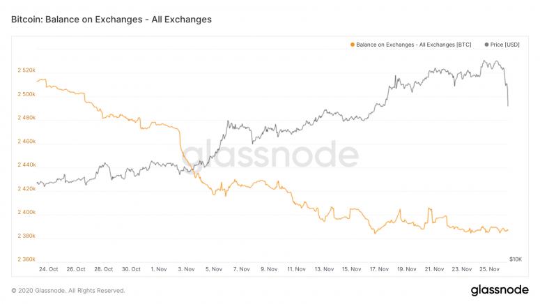 glassnode-studio_bitcoin-balance-on-exchanges-all-exchanges-3-2