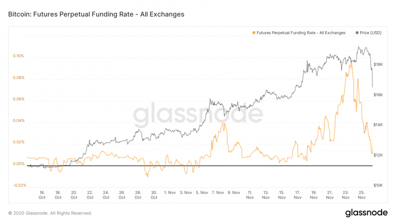 glassnode-studio_bitcoin-futures-perpetual-funding-rate-all-exchanges-3
